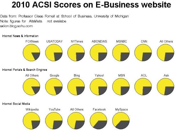 用月亮图展示2010年美国网站满意度调查结果 (2010年7月20日最新发布)