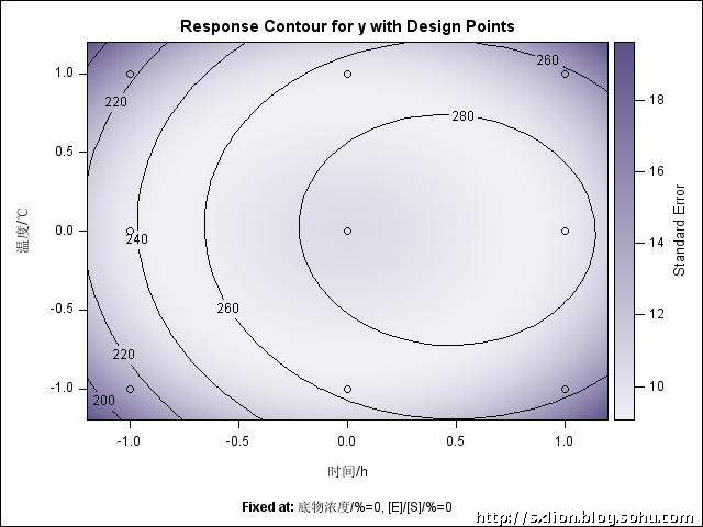 优化目的的设计试验数据的响应面分析